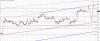 Posibilitate evolutie Eur-Usd - 22.10.2013.png